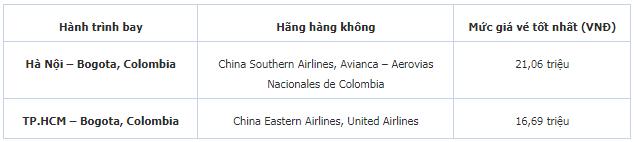kinh nghiệm đặt vé máy bay giá rẻ đến Colombia